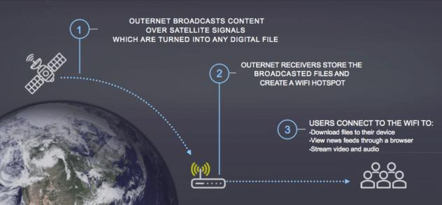 Como funciona outernet
